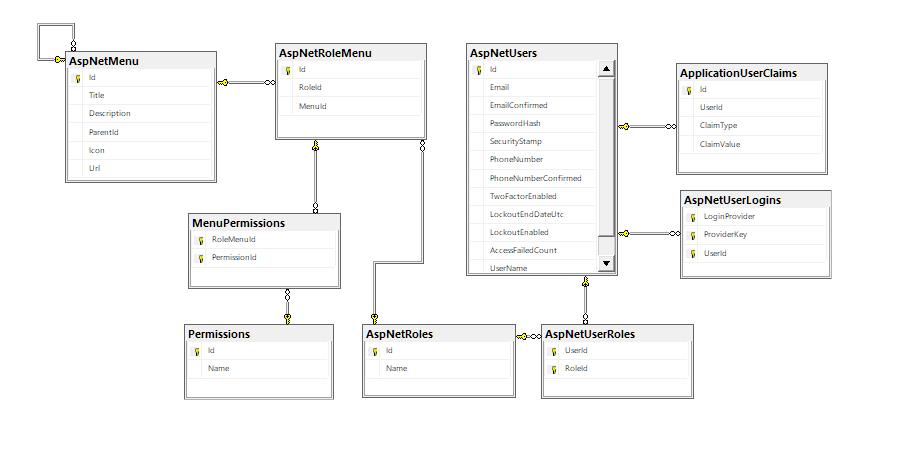 Database Schema of Menu System