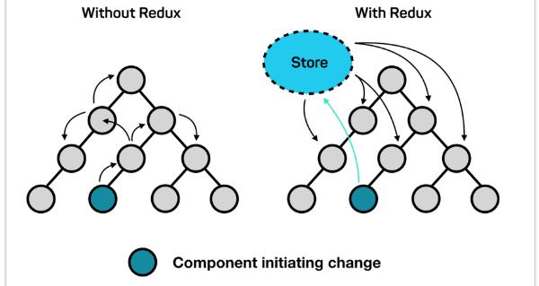 Using Redux w/ React vs. using React w/o Redux