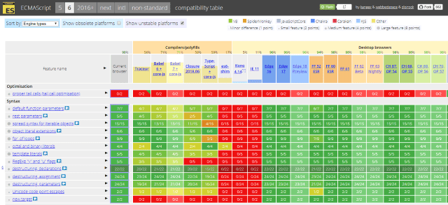 ECMAScript Compatibility Table Screenshot