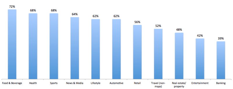 Share of online searches initiated on a mobile device, by industry, via HitWise